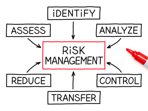 Risk Management Whiteboard Drawing